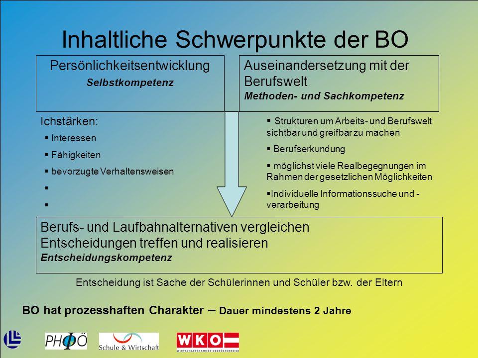 Inhaltliche Schwerpunkte der BO Persönlichkeitsentwicklung Selbstkompetenz Auseinandersetzung mit der Berufswelt Methoden- und Sachkompetenz Ichstärke