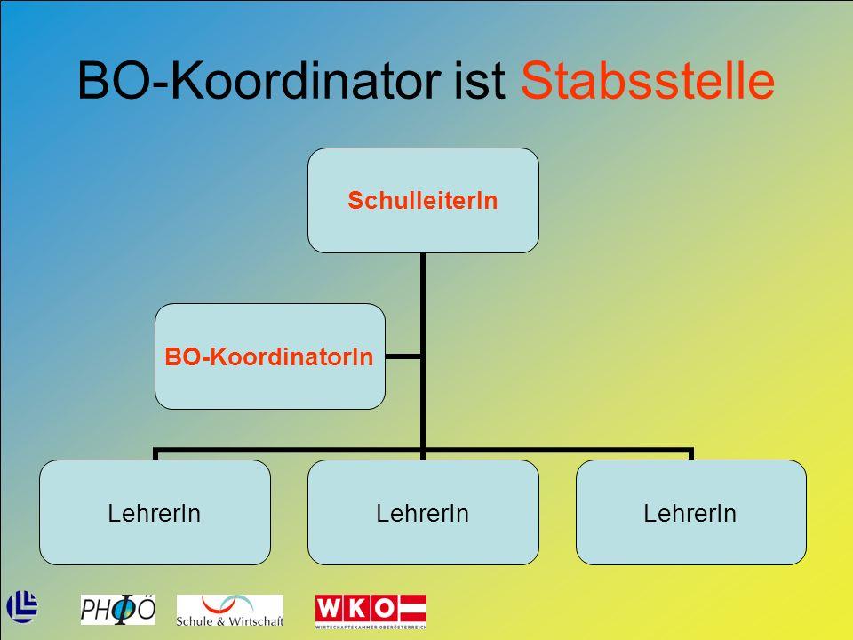BO-Koordinator ist Stabsstelle SchulleiterIn LehrerIn BO- KoordinatorIn