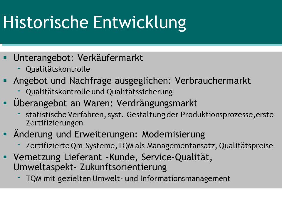 Historische Entwicklung Unterangebot: Verkäufermarkt - Qualitätskontrolle Angebot und Nachfrage ausgeglichen: Verbrauchermarkt - Qualitätskontrolle un