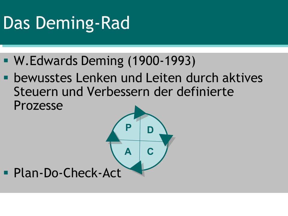 Das Deming-Rad W.Edwards Deming (1900-1993) bewusstes Lenken und Leiten durch aktives Steuern und Verbessern der definierte Prozesse Plan-Do-Check-Act