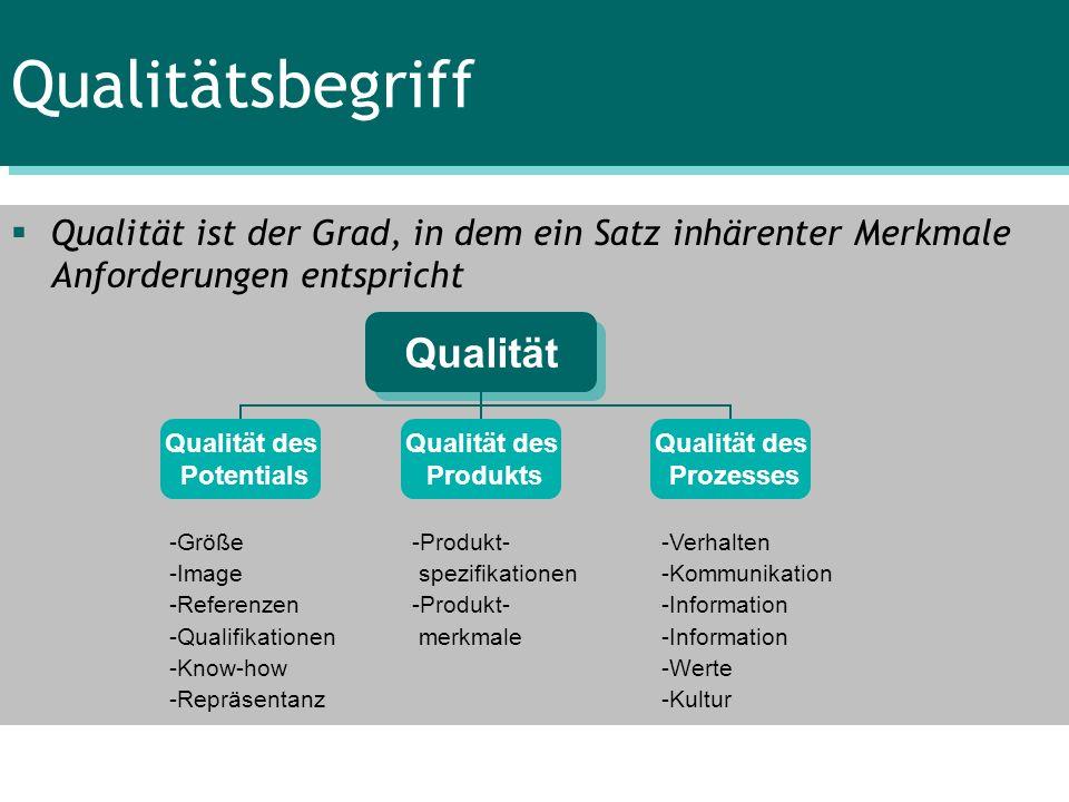 Qualitätsbegriff Qualität ist der Grad, in dem ein Satz inhärenter Merkmale Anforderungen entspricht Qualität Qualität des Potentials Qualität des Pro