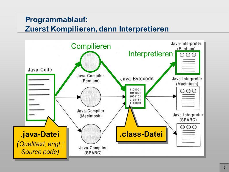 4 Schritte bis zum Start eines Programms 1.Erstellung des Quelltextes als Textdatei mit der Dateiendung.java Das Programm wird in den Rechner eingegeben.