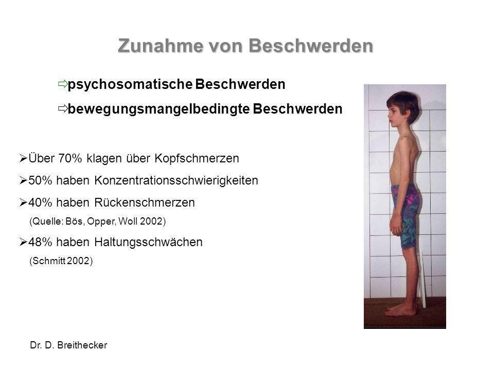 Dr. D. Breithecker Über 70% klagen über Kopfschmerzen 50% haben Konzentrationsschwierigkeiten 40% haben Rückenschmerzen (Quelle: Bös, Opper, Woll 2002