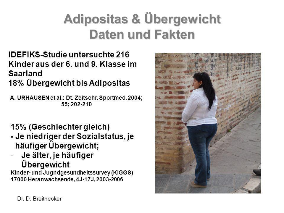 Dr. D. Breithecker Adipositas & Übergewicht Daten und Fakten IDEFIKS-Studie untersuchte 216 Kinder aus der 6. und 9. Klasse im Saarland 18% Übergewich