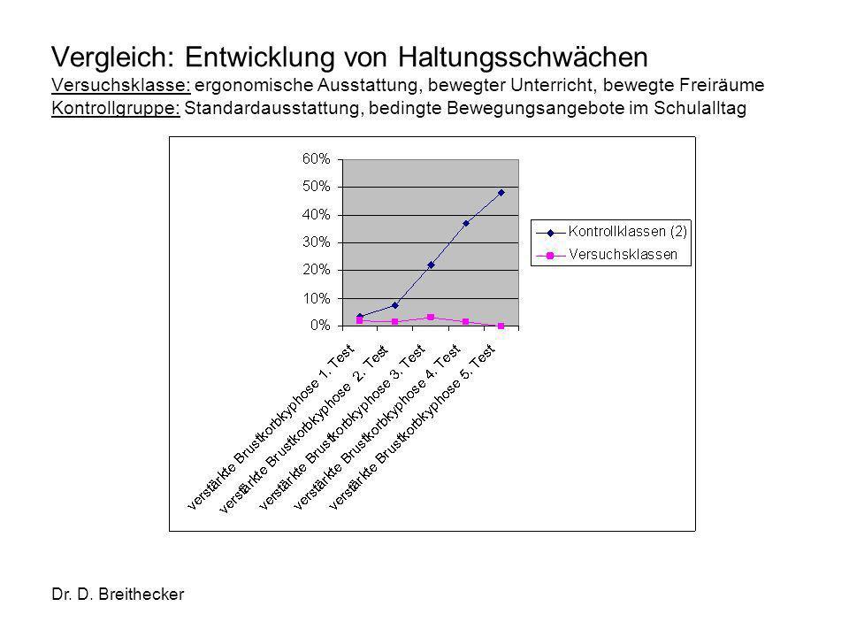 Dr. D. Breithecker Vergleich: Entwicklung von Haltungsschwächen Versuchsklasse: ergonomische Ausstattung, bewegter Unterricht, bewegte Freiräume Kontr