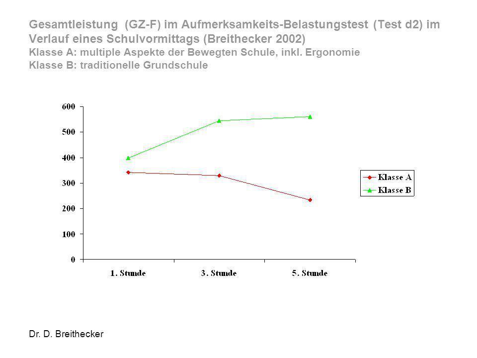 Dr. D. Breithecker Gesamtleistung (GZ-F) im Aufmerksamkeits-Belastungstest (Test d2) im Verlauf eines Schulvormittags (Breithecker 2002) Klasse A: mul