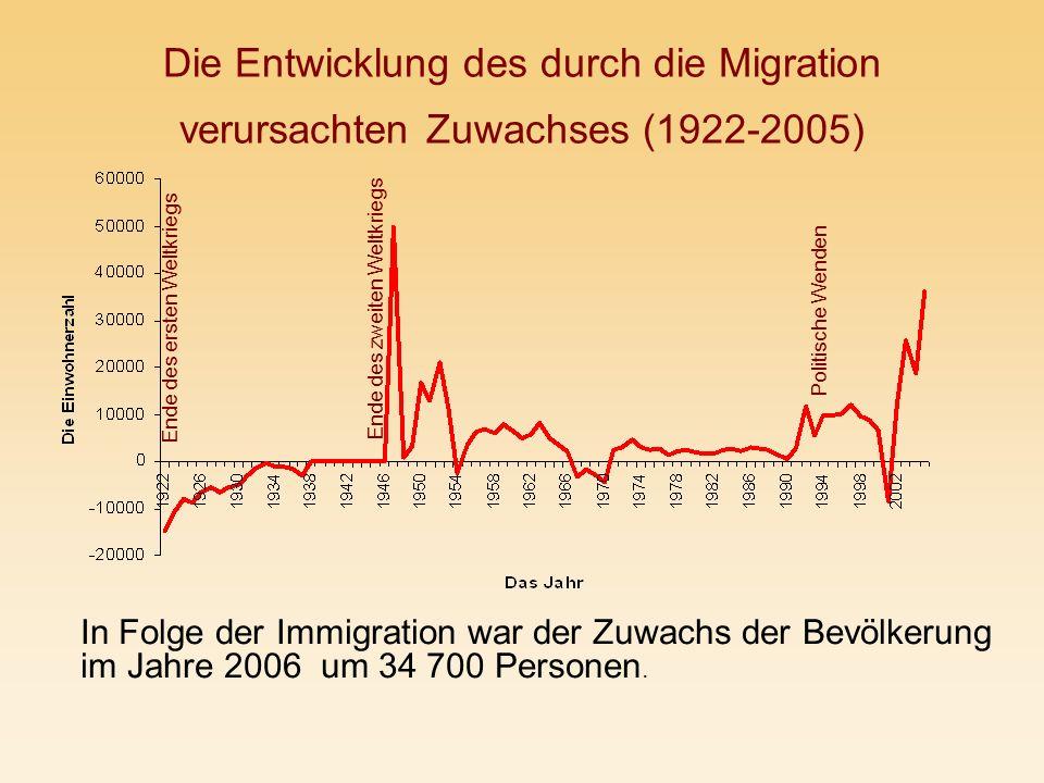 Die Entwicklung des durch die Migration verursachten Zuwachses (1922-2005) Ende des ersten Weltkriegs Ende des zweiten Weltkriegs Politische Wenden In