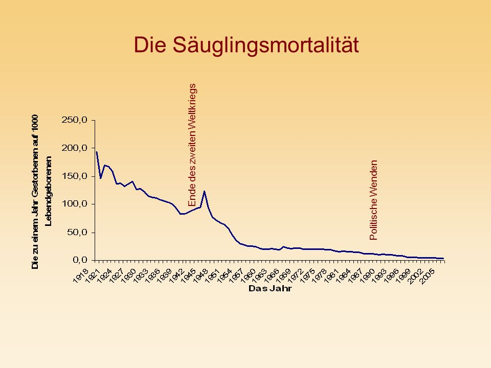 Die Säuglingsmortalität Ende des zweiten Weltkriegs Politische Wenden
