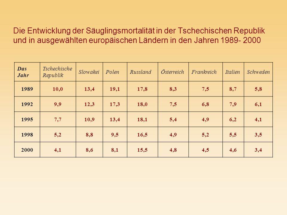 Die Entwicklung der Säuglingsmortalität in der Tschechischen Republik und in ausgewählten europäischen Ländern in den Jahren 1989- 2000 Das Jahr Tsche
