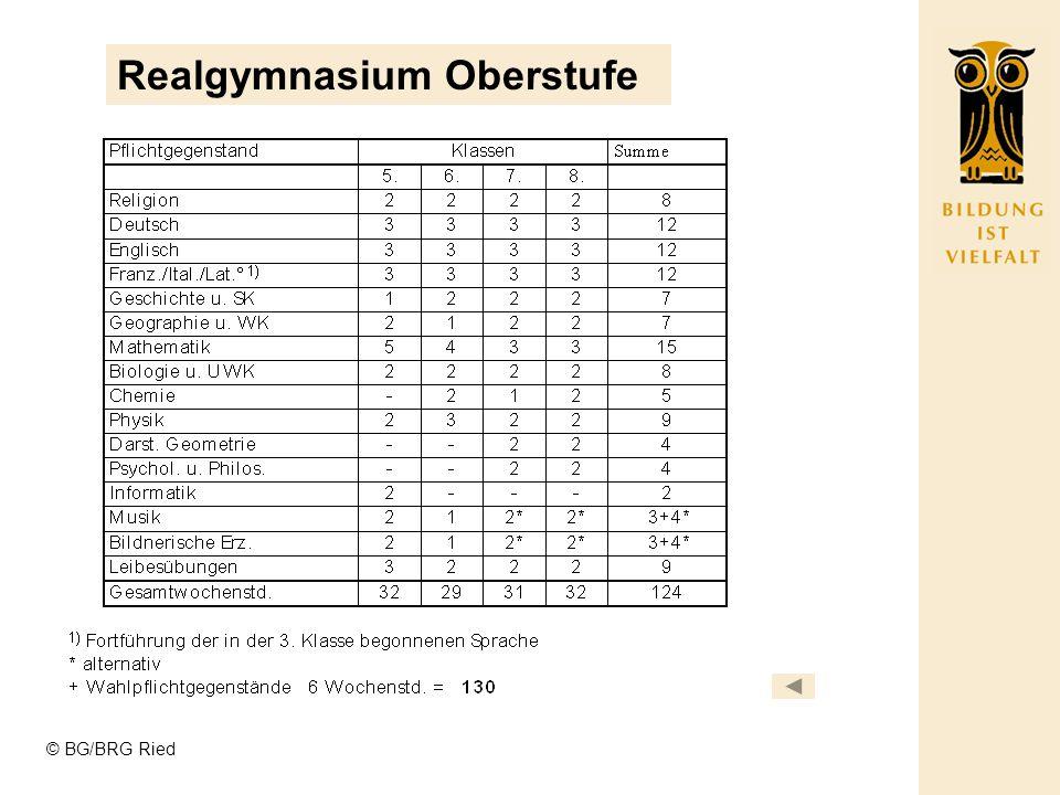 © BG/BRG Ried Gymnasium Oberstufe