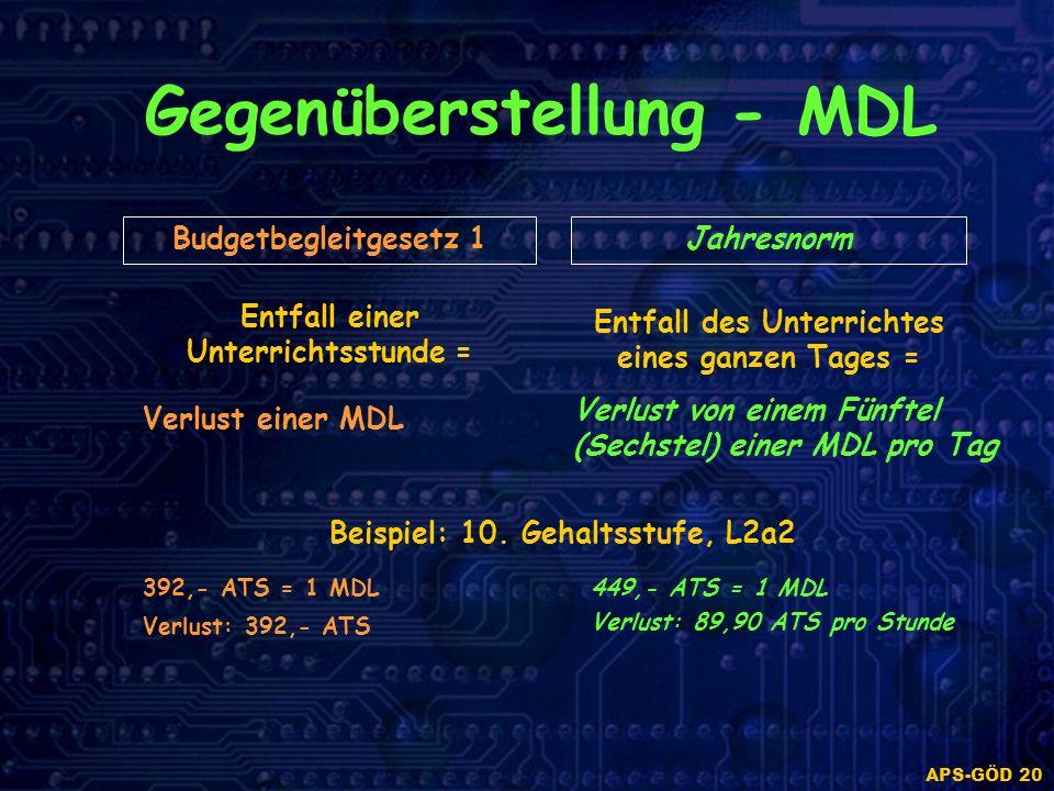 APS-GÖD 20 Gegenüberstellung - MDL Budgetbegleitgesetz 1Jahresnorm Entfall einer Unterrichtsstunde = Verlust einer MDL Verlust von einem Fünftel (Sechstel) einer MDL pro Tag Beispiel: 10.