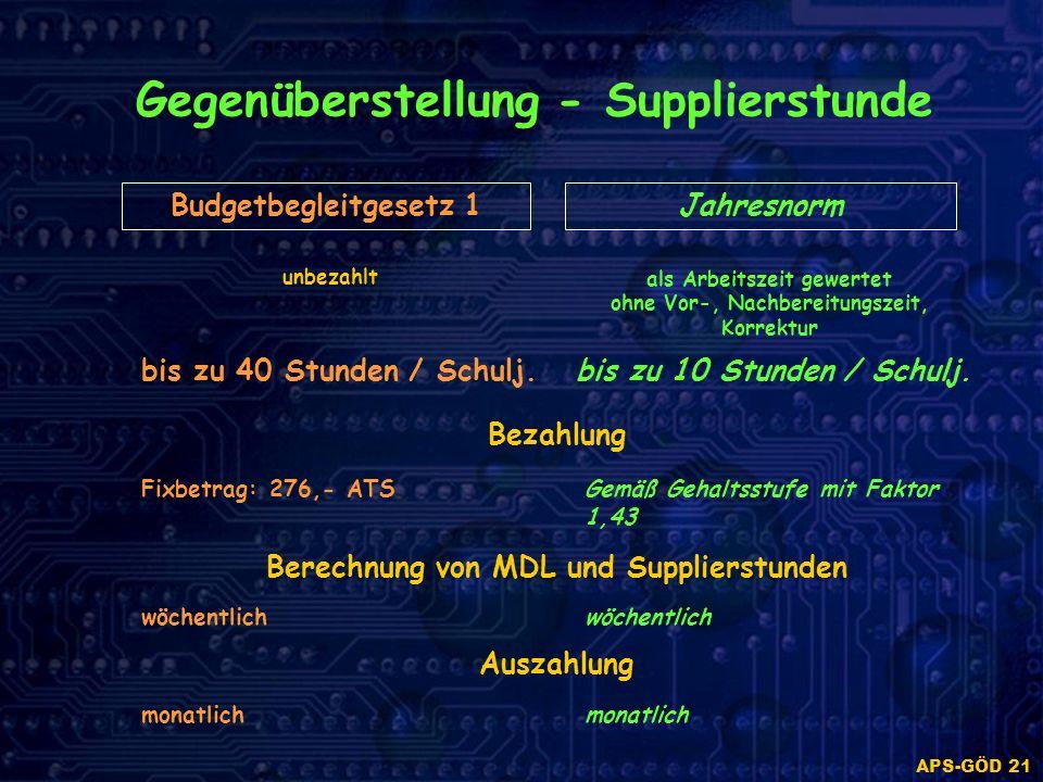 APS-GÖD 21 Gegenüberstellung - Supplierstunde Budgetbegleitgesetz 1Jahresnorm unbezahlt bis zu 40 Stunden / Schulj.bis zu 10 Stunden / Schulj.