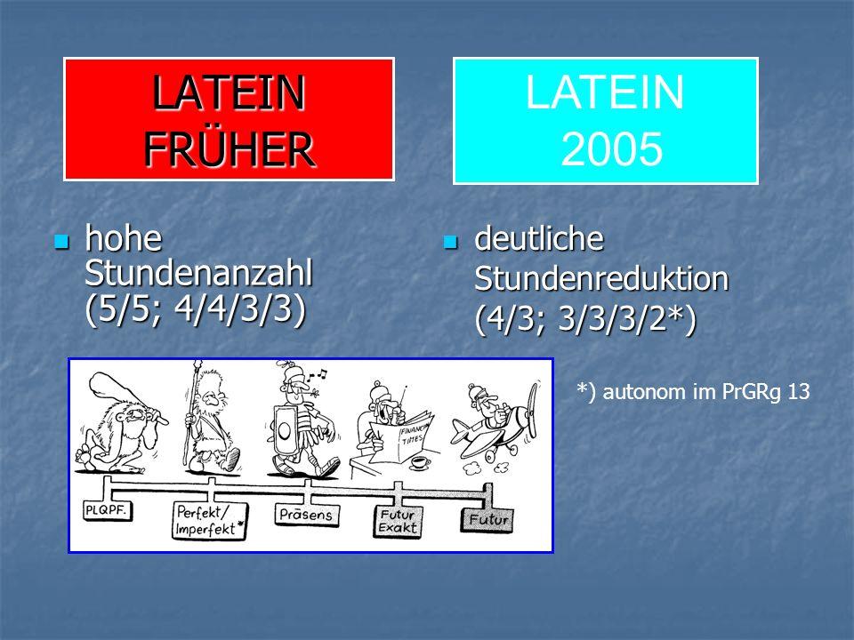 LATEIN FRÜHER hohe Stundenanzahl (5/5; 4/4/3/3) hohe Stundenanzahl (5/5; 4/4/3/3) deutliche Stundenreduktion (4/3; 3/3/3/2*) deutliche Stundenreduktion (4/3; 3/3/3/2*) LATEIN 2005 *) autonom im PrGRg 13