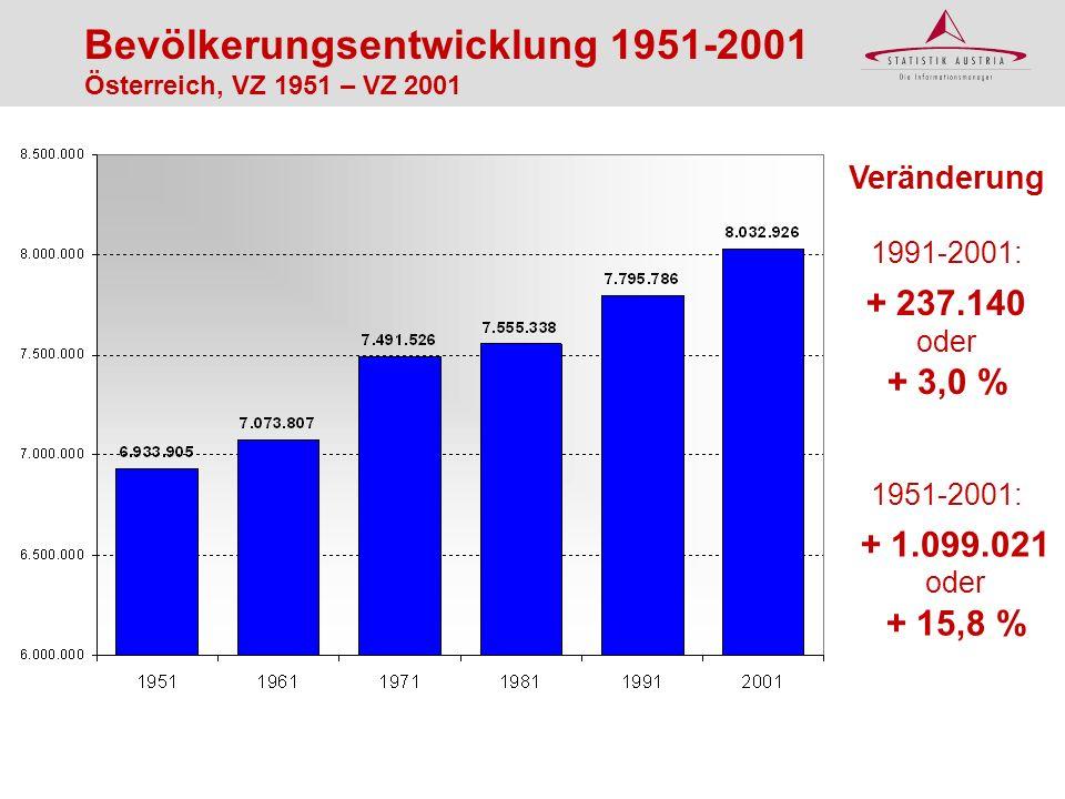 Bevölkerungsentwicklung 1951-2001 Österreich, VZ 1951 – VZ 2001 1951-2001: + 1.099.021 oder + 15,8 % Veränderung + 237.140 oder + 3,0 % 1991-2001: