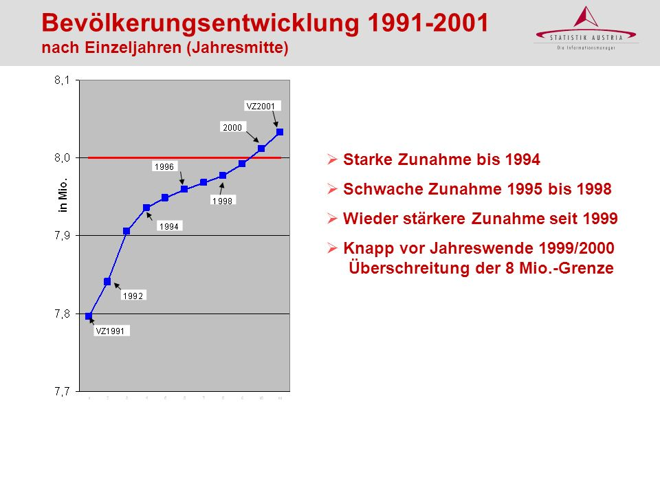 Bevölkerungsentwicklung 1991-2001 nach Bundesländern Tir, Vbg, Sbg und NÖ: steigen stetig OÖ: Stagnation zwischen 1996 und 1999 Wien: Rückgang nach 1993, Anstieg Ende der 90er Bgld.: Anstieg bis 1995 dann Rückgang bis 2000 Stmk.: leichter Rückgang seit 1993 1991 = 100 T St B K W Ö O N S V 2001