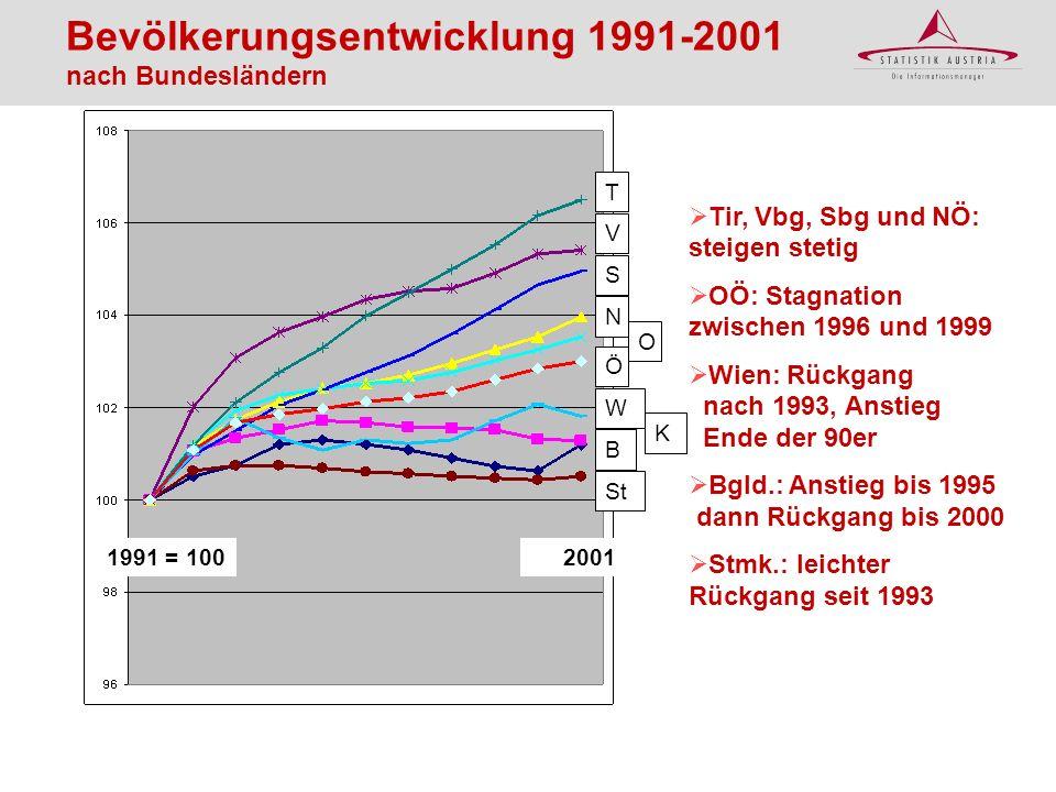 Bevölkerungsentwicklung 1991-2001 nach Bundesländern Tir, Vbg, Sbg und NÖ: steigen stetig OÖ: Stagnation zwischen 1996 und 1999 Wien: Rückgang nach 19