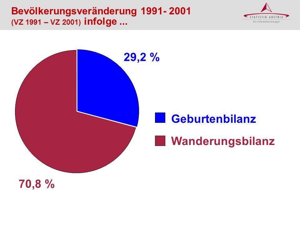 Geburtenbilanz Wanderungsbilanz 29,2 % 70,8 % Bevölkerungsveränderung 1991- 2001 (VZ 1991 – VZ 2001) infolge...