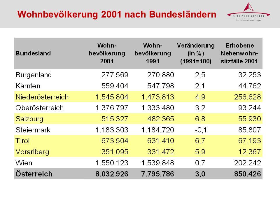 Bevölkerungsveränderung 1991- 2001 durch Geburtenbilanz In % der Wohnbev.