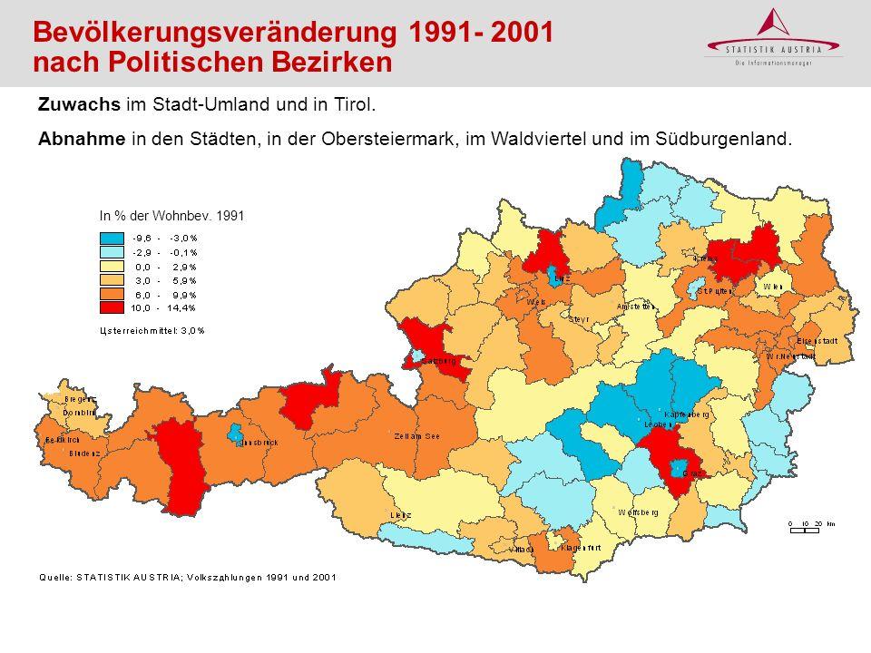 Bevölkerungsveränderung 1991- 2001 nach Politischen Bezirken Zuwachs im Stadt-Umland und in Tirol. Abnahme in den Städten, in der Obersteiermark, im W
