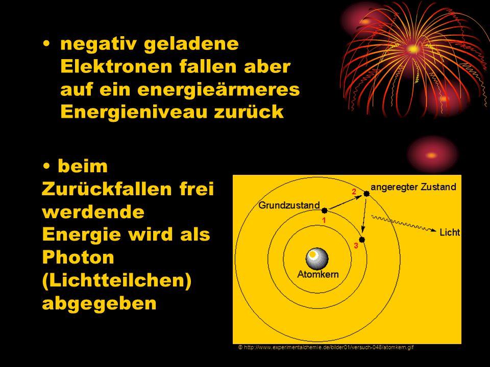 negativ geladene Elektronen fallen aber auf ein energieärmeres Energieniveau zurück beim Zurückfallen frei werdende Energie wird als Photon (Lichtteil
