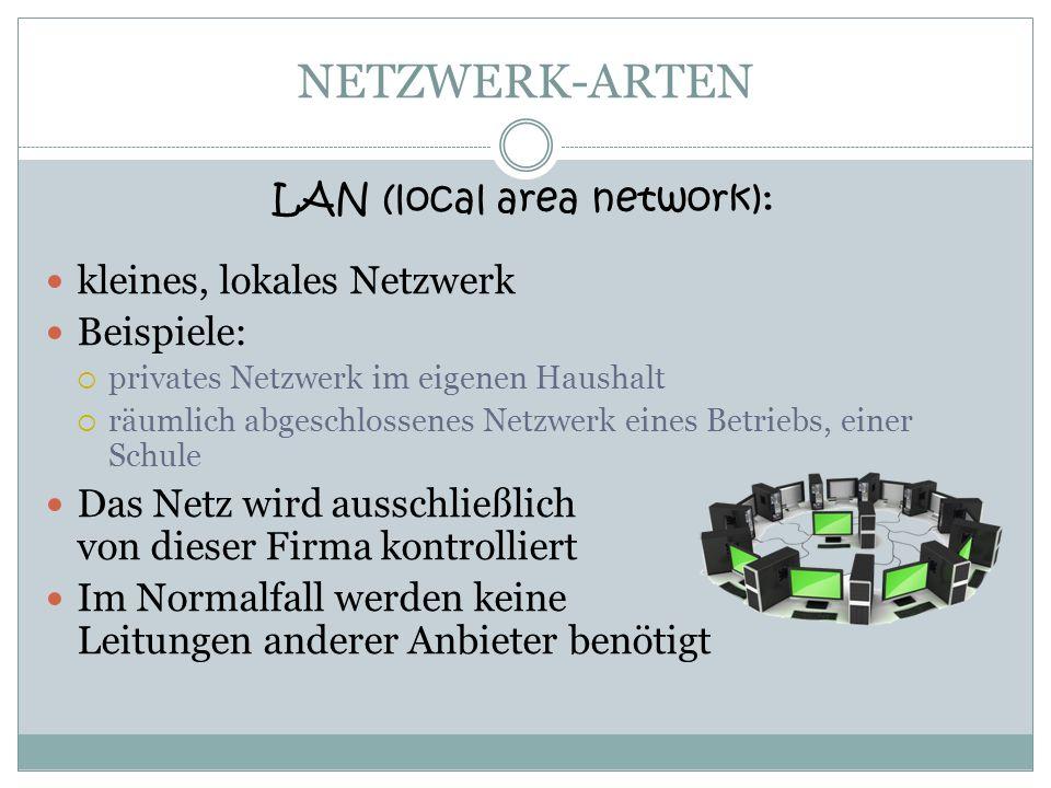 NETZWERK-ARTEN LAN (local area network): kleines, lokales Netzwerk Beispiele: privates Netzwerk im eigenen Haushalt räumlich abgeschlossenes Netzwerk