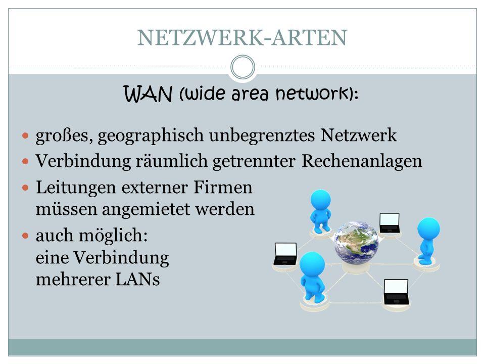 NETZWERK-ARTEN WAN (wide area network): großes, geographisch unbegrenztes Netzwerk Verbindung räumlich getrennter Rechenanlagen Leitungen externer Fir