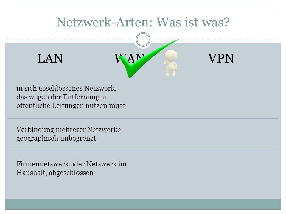 Netzwerk-Arten: Was ist was? LAN Verbindung mehrerer Netzwerke, geographisch unbegrenzt WANVPN in sich geschlossenes Netzwerk, das wegen der Entfernun