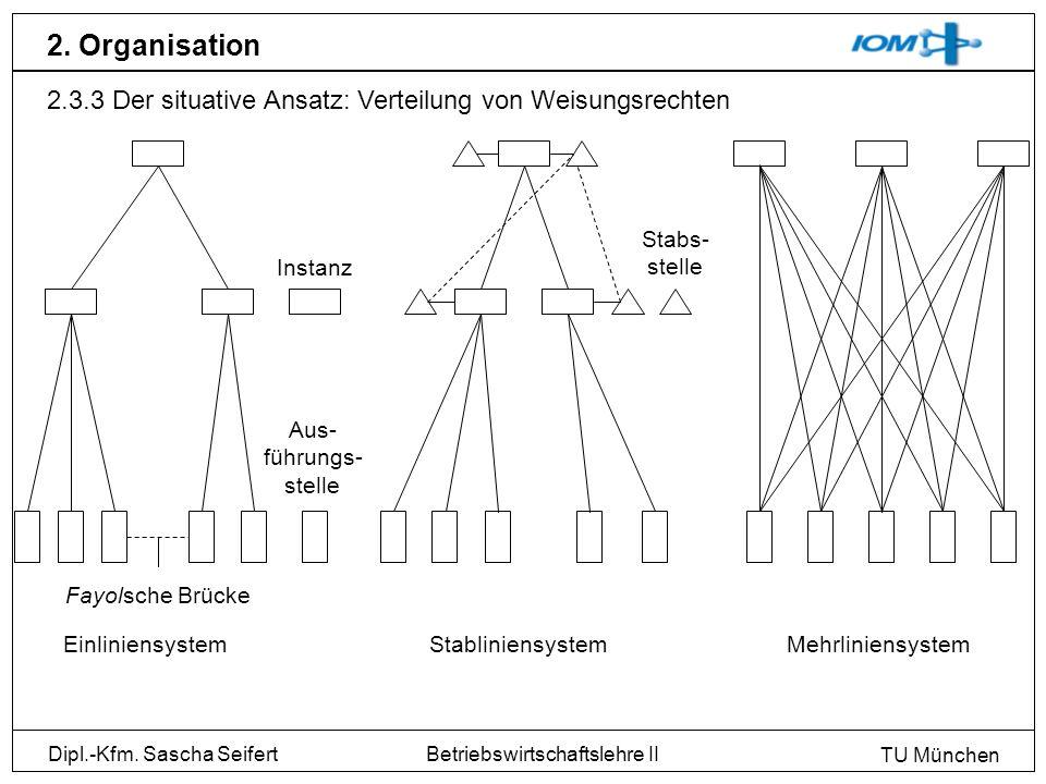 Dipl.-Kfm. Sascha Seifert TU München Betriebswirtschaftslehre II 2. Organisation 2.3.3 Der situative Ansatz: Verteilung von Weisungsrechten Instanz Au