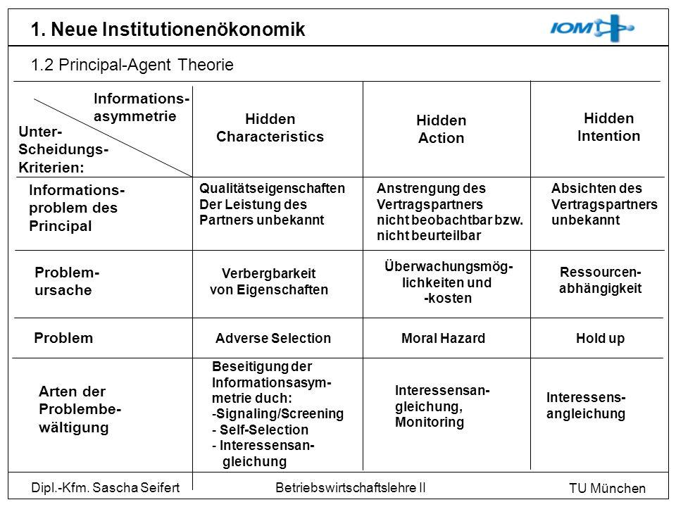 Dipl.-Kfm. Sascha Seifert TU München Betriebswirtschaftslehre II 1. Neue Institutionenökonomik 1.2 Principal-Agent Theorie Informations- asymmetrie Un