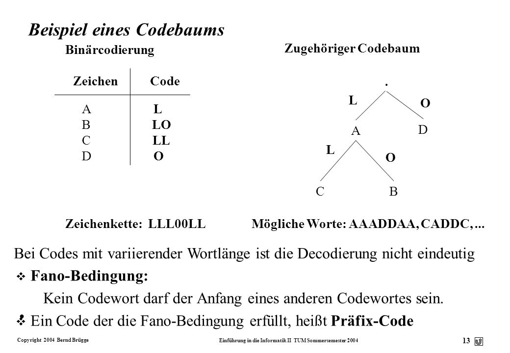 Copyright 2004 Bernd Brügge Einführung in die Informatik II TUM Sommersemester 2004 13 Binärcodierung Zeichen Code A L B LO C LL D O Zugehöriger Codeb