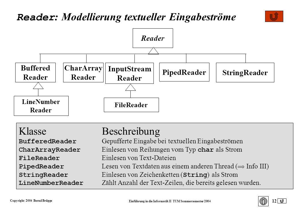 Copyright 2004 Bernd Brügge Einführung in die Informatik II TUM Sommersemester 2004 12 KlasseBeschreibung BufferedReader Gepufferte Eingabe bei textuellen Eingabeströmen CharArrayReader Einlesen von Reihungen vom Typ char als Strom FileReader Einlesen von Text-Dateien PipedReader Lesen von Textdaten aus einem anderen Thread ( Info III) StringReader Einlesen von Zeichenketten ( String ) als Strom LineNumberReader Zählt Anzahl der Text-Zeilen, die bereits gelesen wurden.