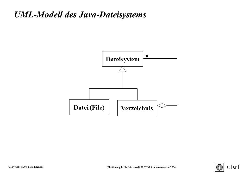 Copyright 2004 Bernd Brügge Einführung in die Informatik II TUM Sommersemester 2004 18 UML-Modell des Java-Dateisystems Dateisystem Datei (File) Verzeichnis *