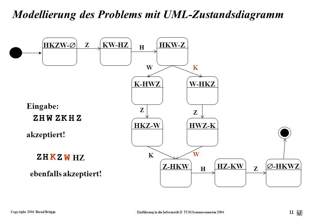 Copyright 2004 Bernd Brügge Einführung in die Informatik II TUM Sommersemester 2004 10 Analyse des Hirte-Wolf-Ziege-Kohl-Problems v Wir führen folgend