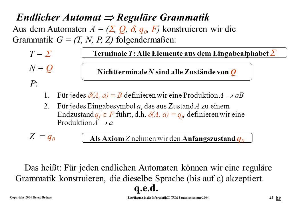 Copyright 2004 Bernd Brügge Einführung in die Informatik II TUM Sommersemester 2004 40 Q = N {q f } Reguläre Grammatik Endlicher Automat (3) Aus der G