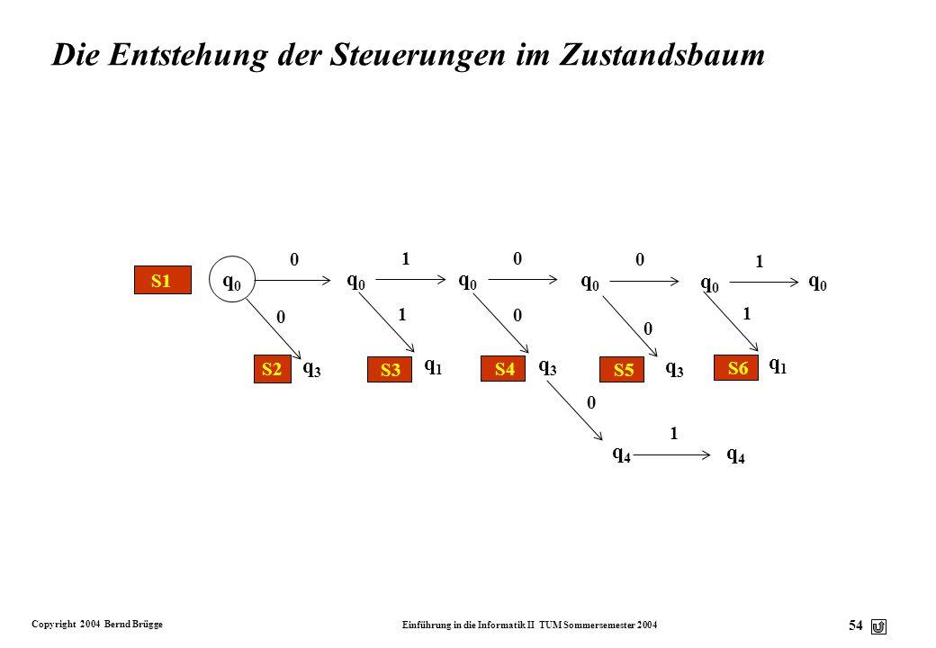 Copyright 2004 Bernd Brügge Einführung in die Informatik II TUM Sommersemester 2004 53 Zustandsbaum eines nicht-deterministischen endlichen Automaten