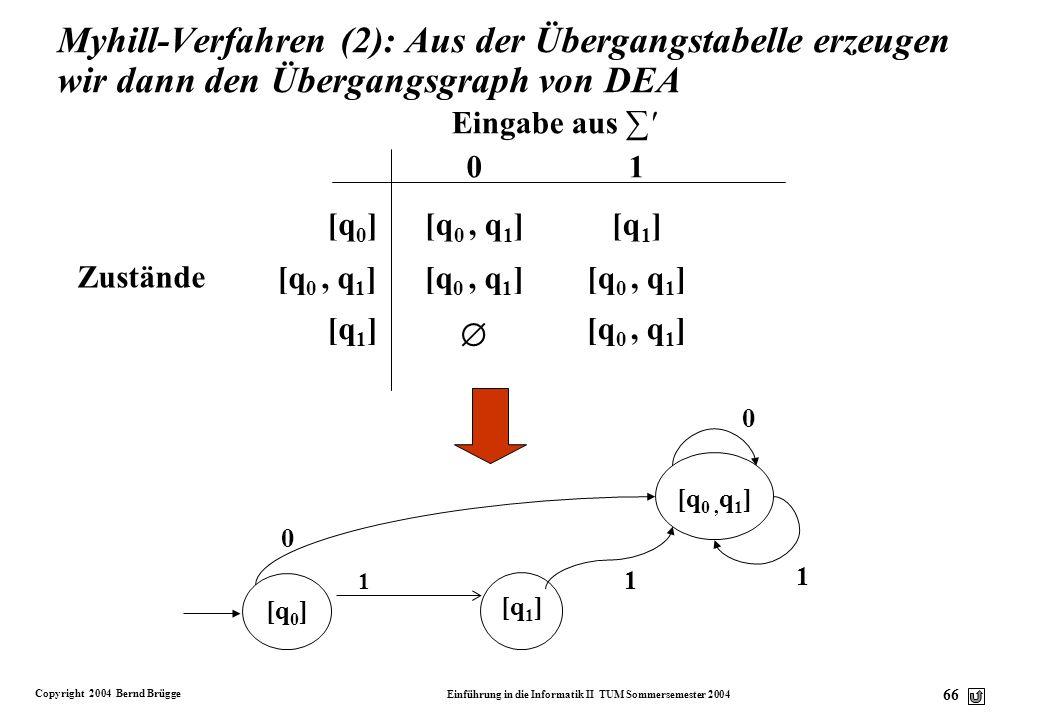 Copyright 2004 Bernd Brügge Einführung in die Informatik II TUM Sommersemester 2004 65 q0q0 q1q1 1 1 0 0 1 Die Übergangsfunktion ' für DEA konstruiere