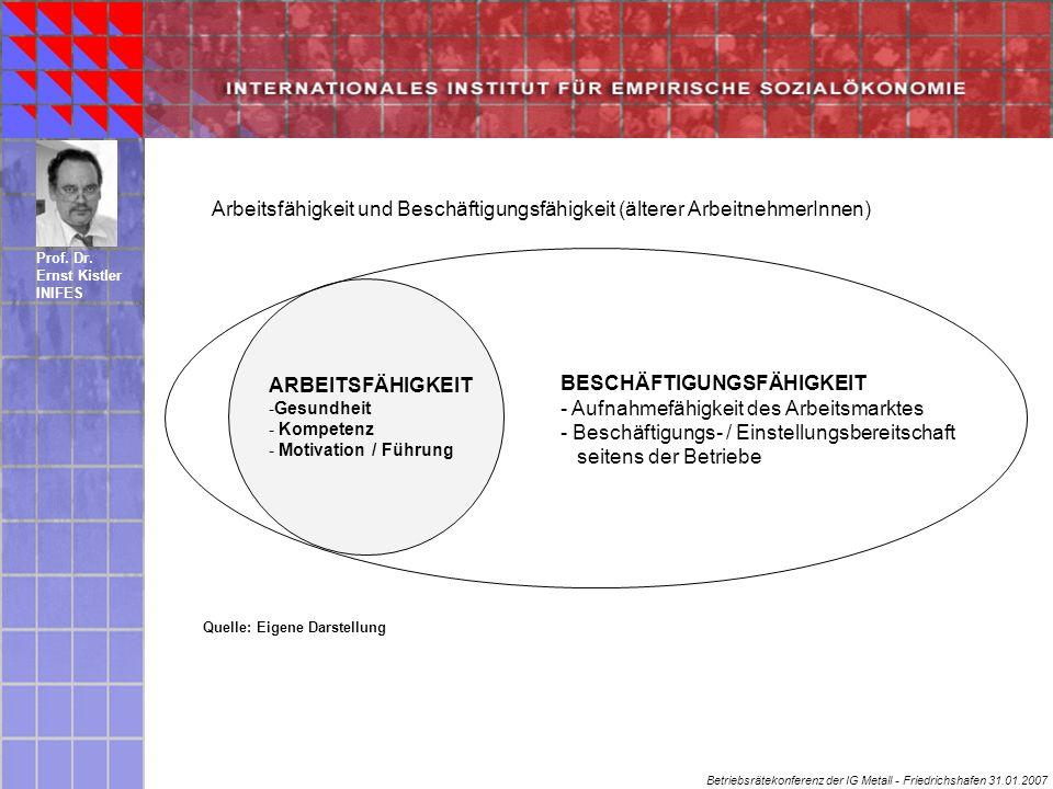 Betriebsrätekonferenz der IG Metall - Friedrichshafen 31.01.2007 Prof.