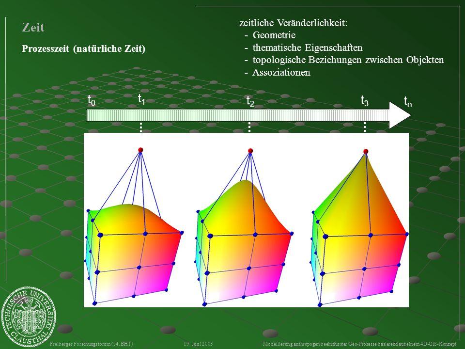 Freiberger Forschungsforum (54. BHT) 19. Juni 2003 Modellierung anthropogen beeinflusster Geo-Prozesse basierend auf einem 4D-GIS-Konzept t0t0 t1t1 t2