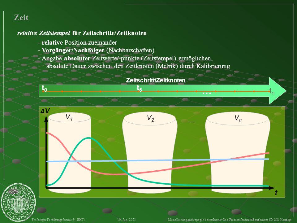 Freiberger Forschungsforum (54. BHT) 19. Juni 2003 Modellierung anthropogen beeinflusster Geo-Prozesse basierend auf einem 4D-GIS-Konzept Zeit Zeitsch