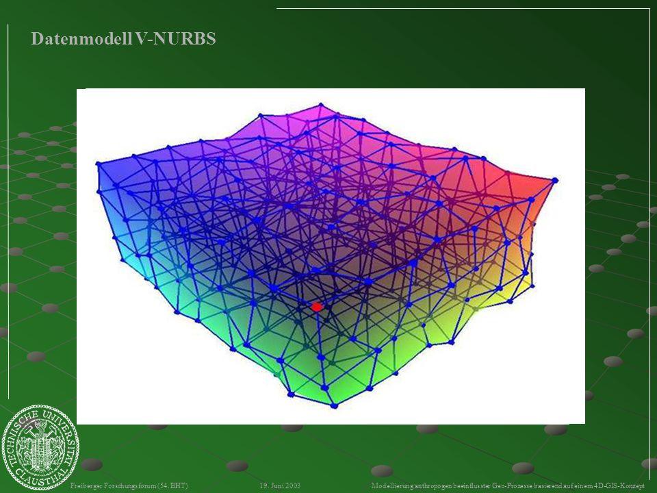 Freiberger Forschungsforum (54. BHT) 19. Juni 2003 Modellierung anthropogen beeinflusster Geo-Prozesse basierend auf einem 4D-GIS-Konzept Datenmodell