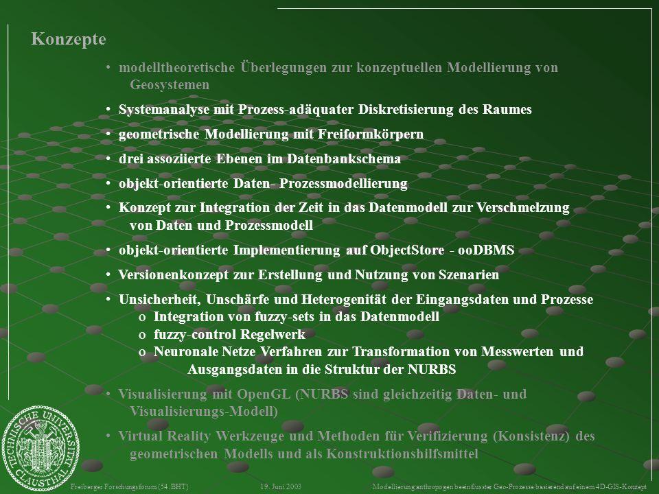Freiberger Forschungsforum (54. BHT) 19. Juni 2003 Modellierung anthropogen beeinflusster Geo-Prozesse basierend auf einem 4D-GIS-Konzept Konzepte mod