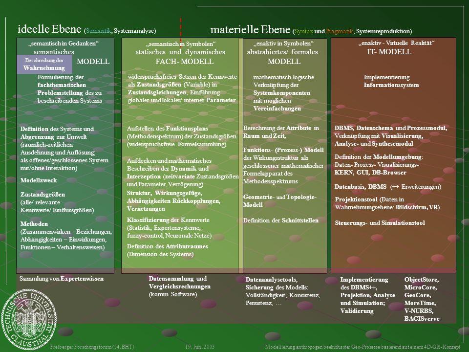 Freiberger Forschungsforum (54. BHT) 19. Juni 2003 Modellierung anthropogen beeinflusster Geo-Prozesse basierend auf einem 4D-GIS-Konzept ideelle Eben