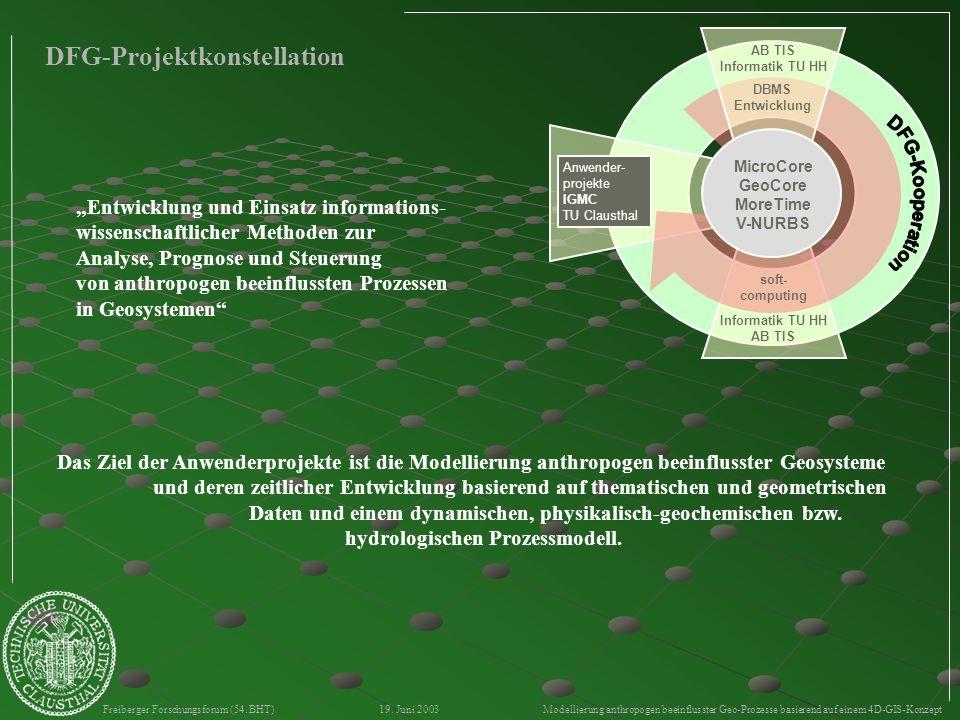 Freiberger Forschungsforum (54. BHT) 19. Juni 2003 Modellierung anthropogen beeinflusster Geo-Prozesse basierend auf einem 4D-GIS-Konzept DFG-Projektk