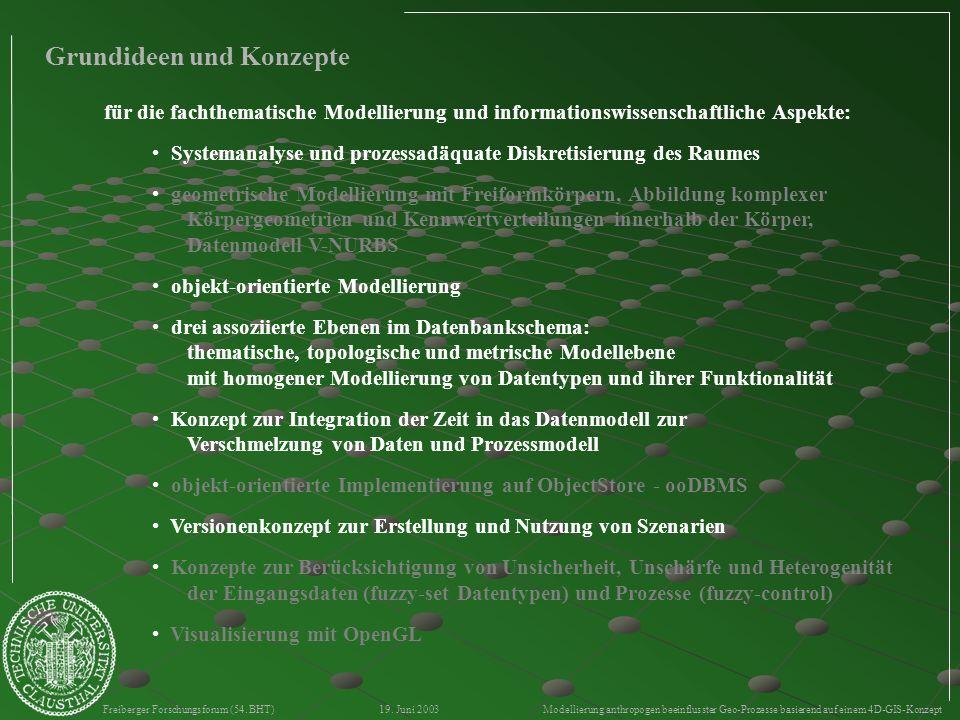 Freiberger Forschungsforum (54. BHT) 19. Juni 2003 Modellierung anthropogen beeinflusster Geo-Prozesse basierend auf einem 4D-GIS-Konzept für die fach
