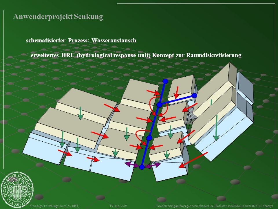 Freiberger Forschungsforum (54. BHT) 19. Juni 2003 Modellierung anthropogen beeinflusster Geo-Prozesse basierend auf einem 4D-GIS-Konzept Anwenderproj