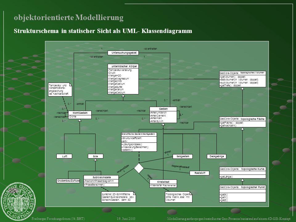 Freiberger Forschungsforum (54. BHT) 19. Juni 2003 Modellierung anthropogen beeinflusster Geo-Prozesse basierend auf einem 4D-GIS-Konzept objektorient