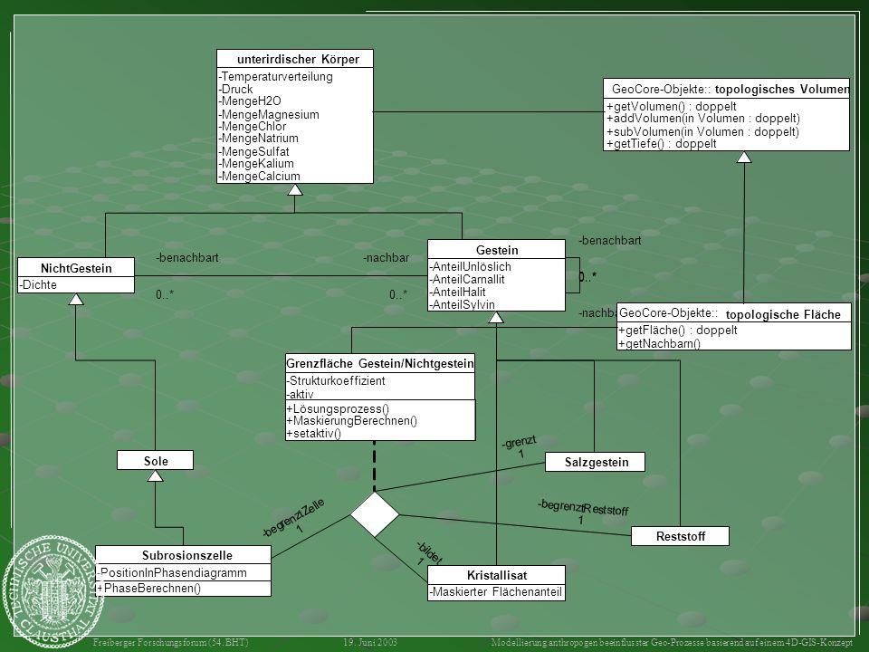 objektorientierte Modellierung Strukturschema in statischer Sicht als UML- Klassendiagramm topologische und metrische Ebene von GeoCore Körber 2003