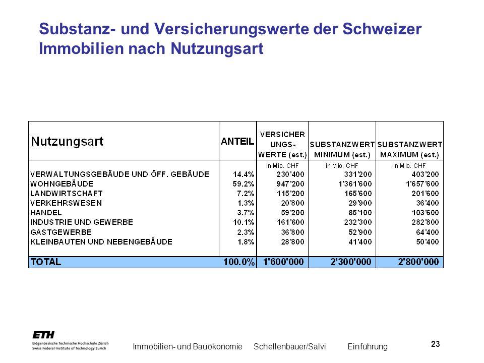 Immobilien- und BauökonomieSchellenbauer/Salvi Einführung 23 Substanz- und Versicherungswerte der Schweizer Immobilien nach Nutzungsart