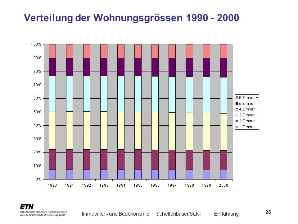 Immobilien- und BauökonomieSchellenbauer/Salvi Einführung 25 Verteilung der Wohnungsgrössen 1990 - 2000