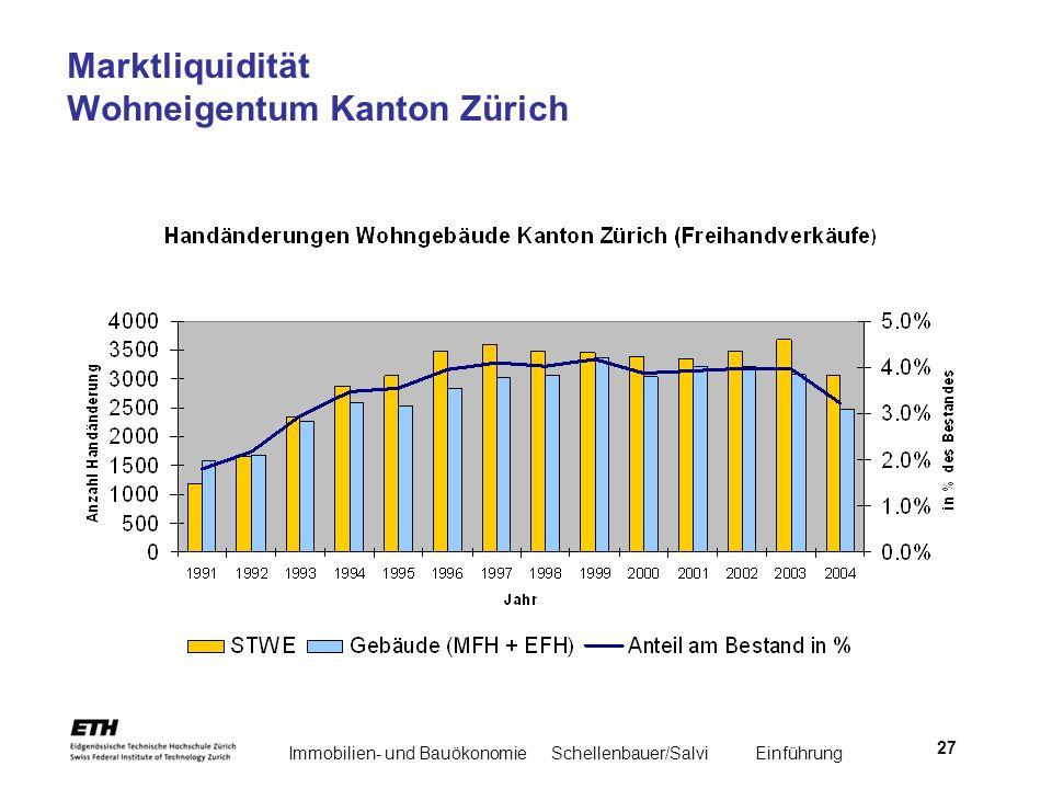 Immobilien- und BauökonomieSchellenbauer/Salvi Einführung 27 Marktliquidität Wohneigentum Kanton Zürich
